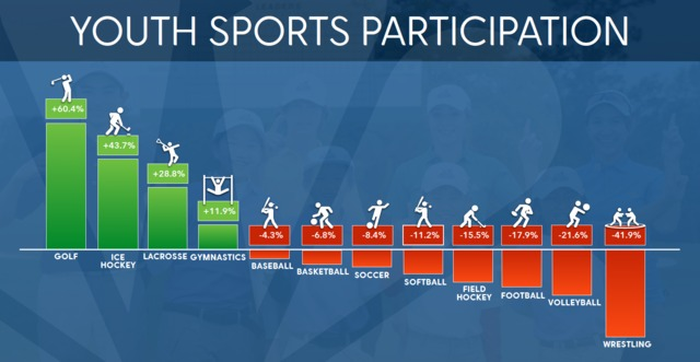 youth sport participation