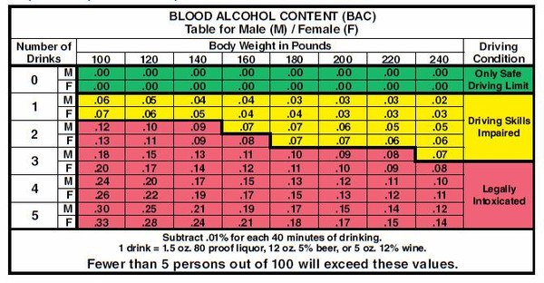 This chart illustrates just how little one needs to drink in order to be above Scotland's new legal alcohol limit for driving. (BACtrack.com)