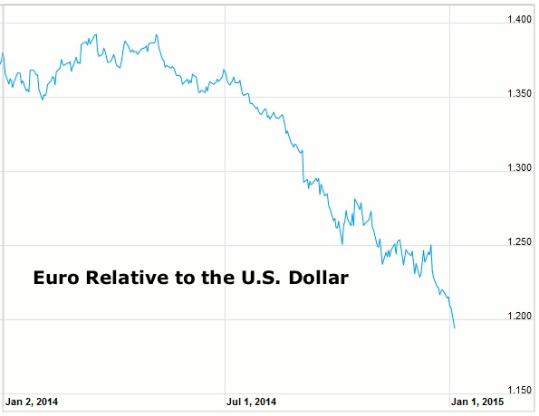 The Euro has fallen steadily against the dollar in recent months, to near-decade lows. Further drops mean great deals on travel to the continent.